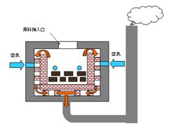 ハイテク炭化炉のメカニズム