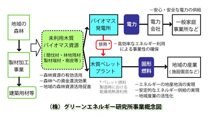 GEPJ_Lab_concept