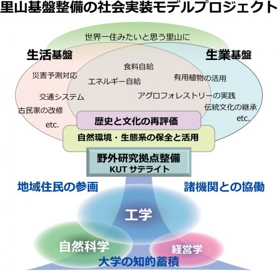 里山プロジェクト概念図